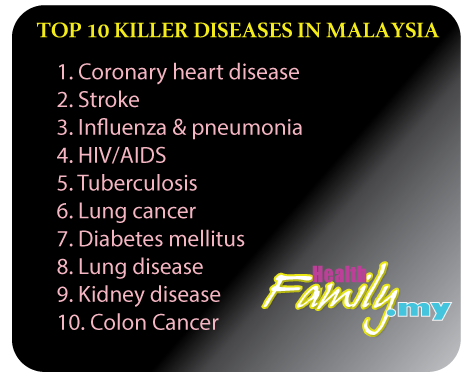 Top 10 killer diseases in Malaysia