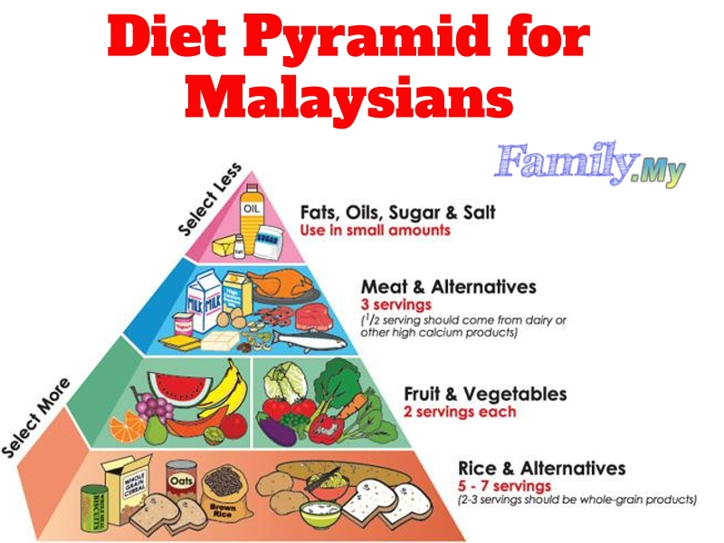 Diet Pyramid for Malaysians