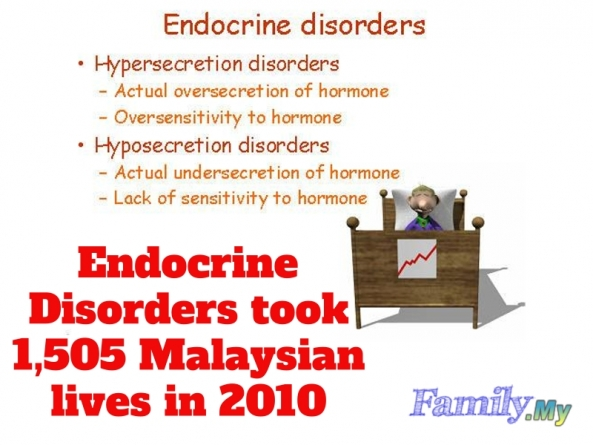 Endocrine Disorders took 1,505 Malaysian lives in 2010