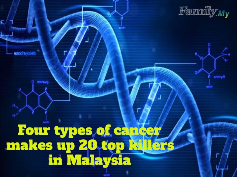 Four types of cancer makes up 20 top killers in Malaysia