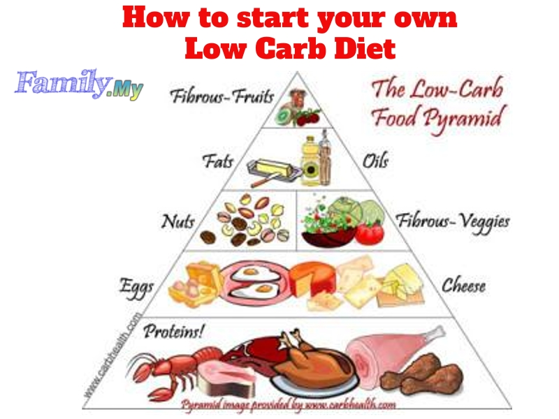 How to start your own Low Carb Diet