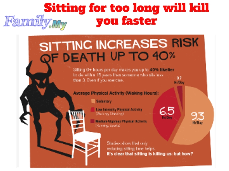 Sitting for too long will kill you faster