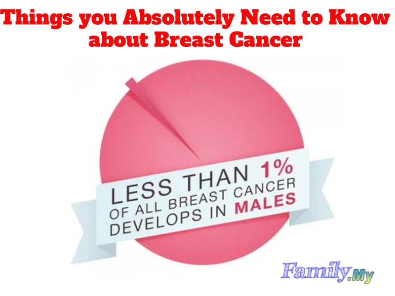 Things you Absolutely Need to Know about Breast Cancer
