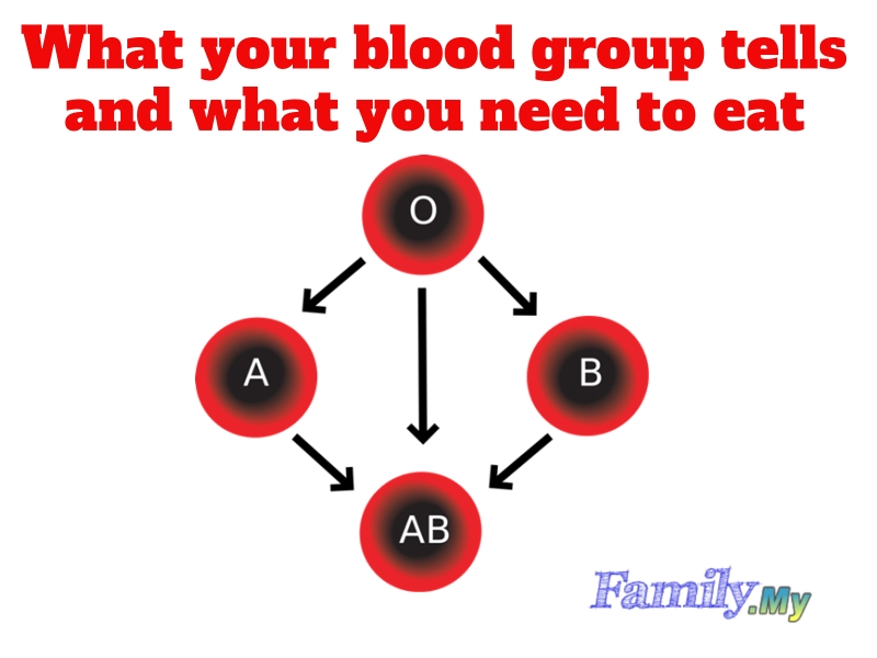 What your blood group tells and what you need to eat